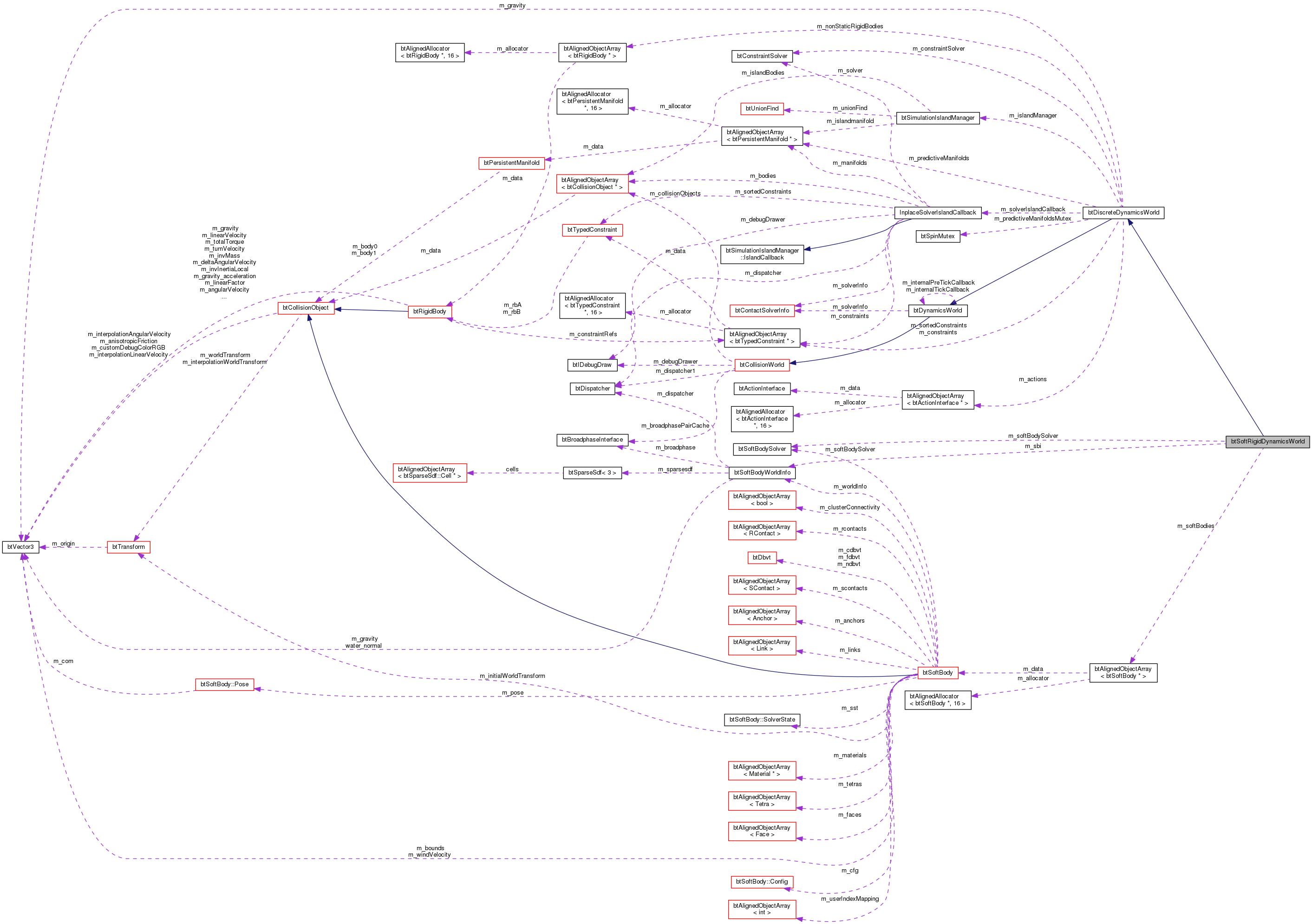 Bullet Diagram Class - Wiring Diagram •